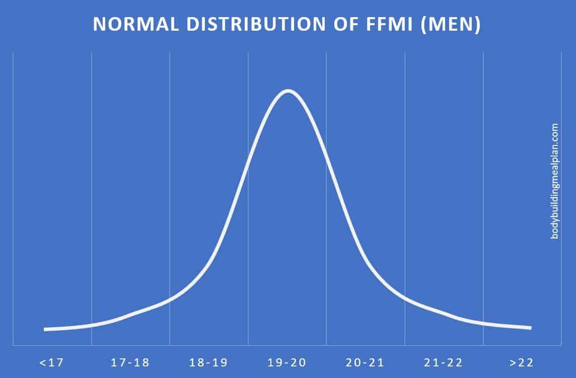 ffmi chart men