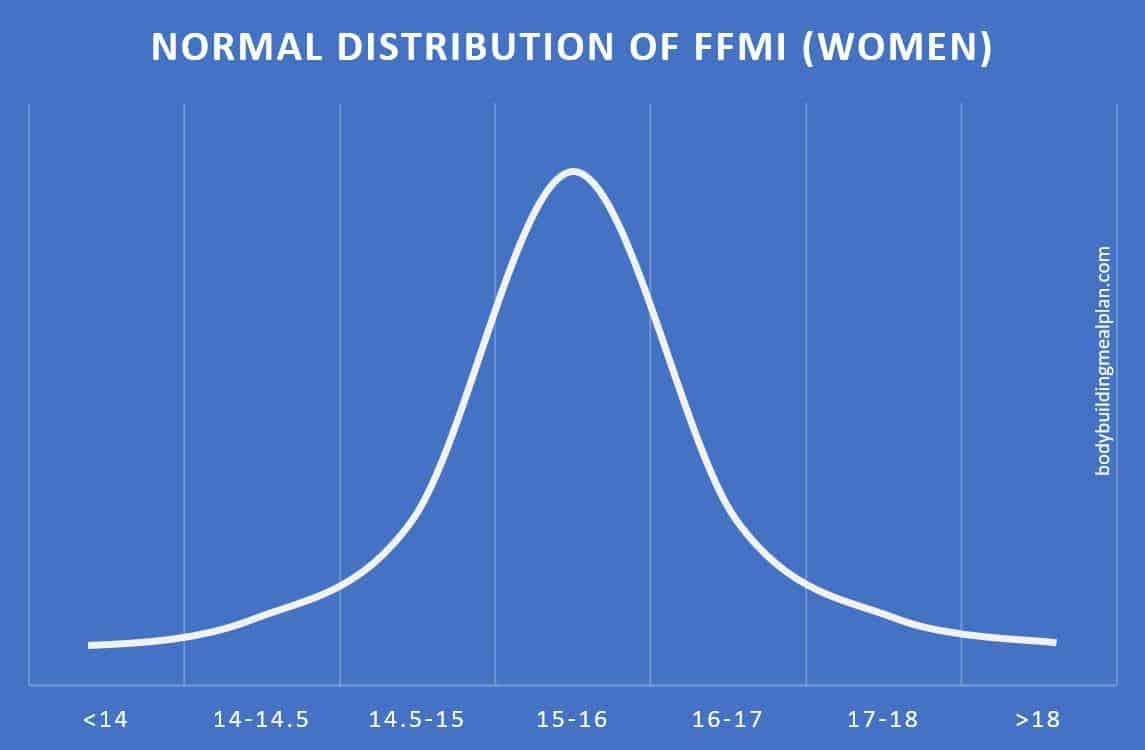 ffmi chart women