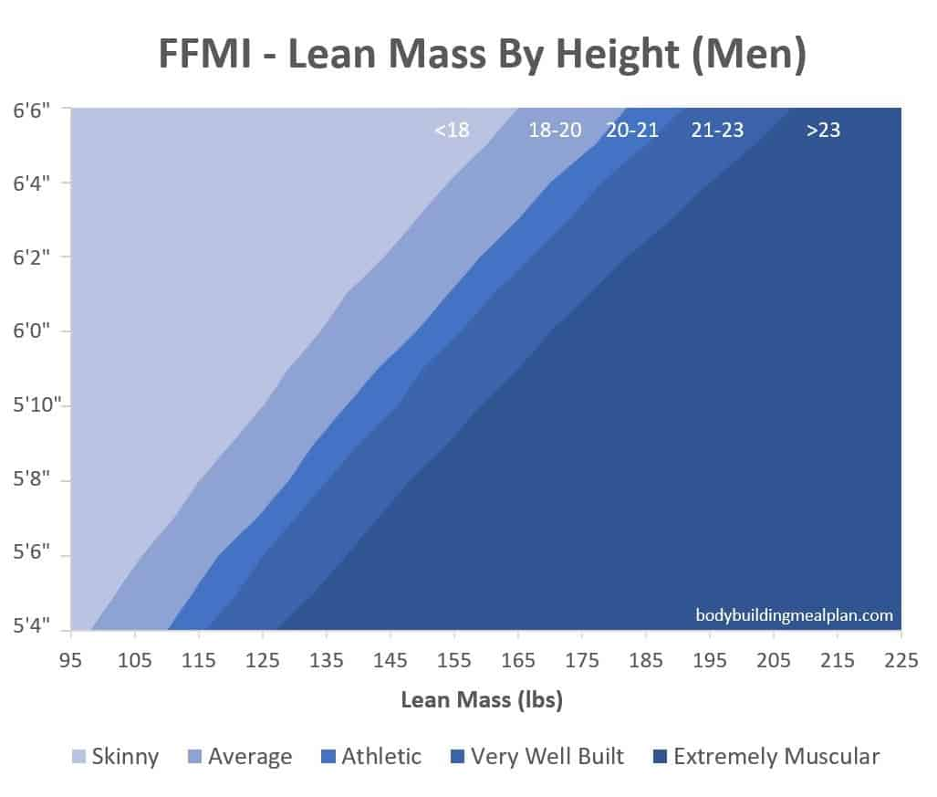 ffmi scale men