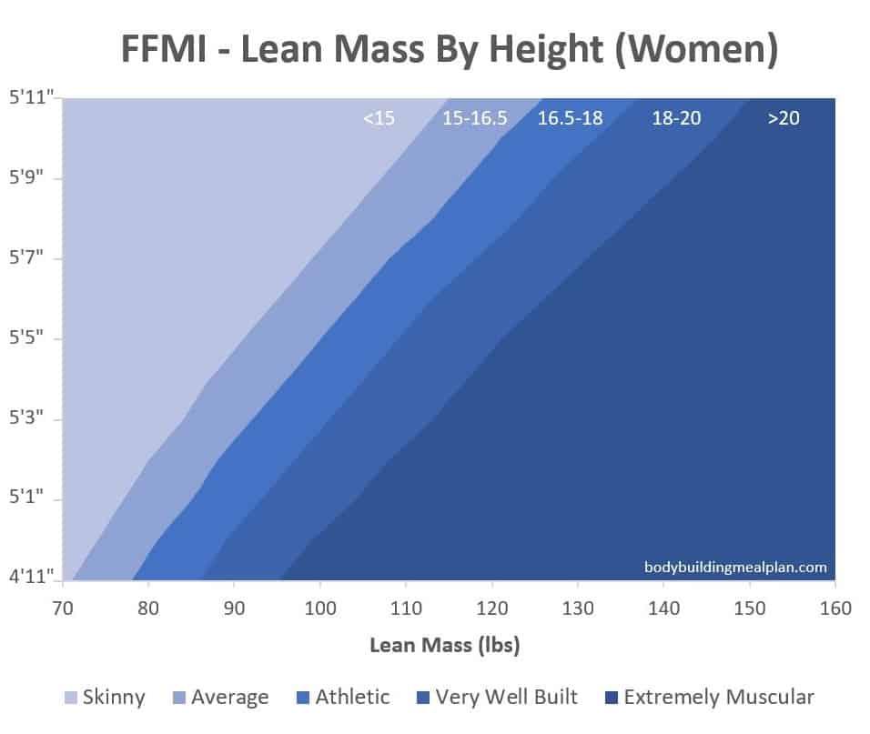 ffmi scale women