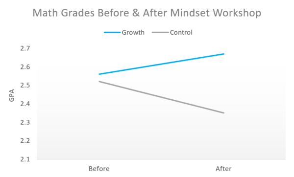 growth mindset math grades