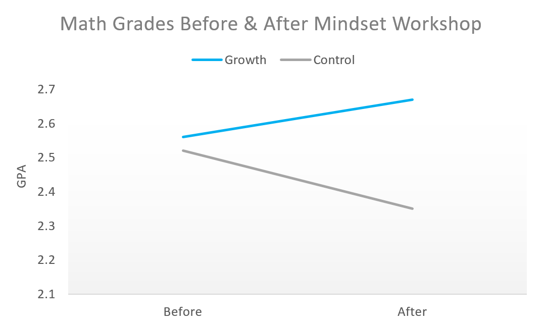 growth mindset math grades