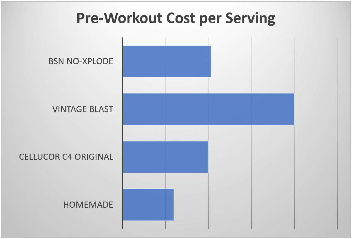 homemade pre workout cost per serving