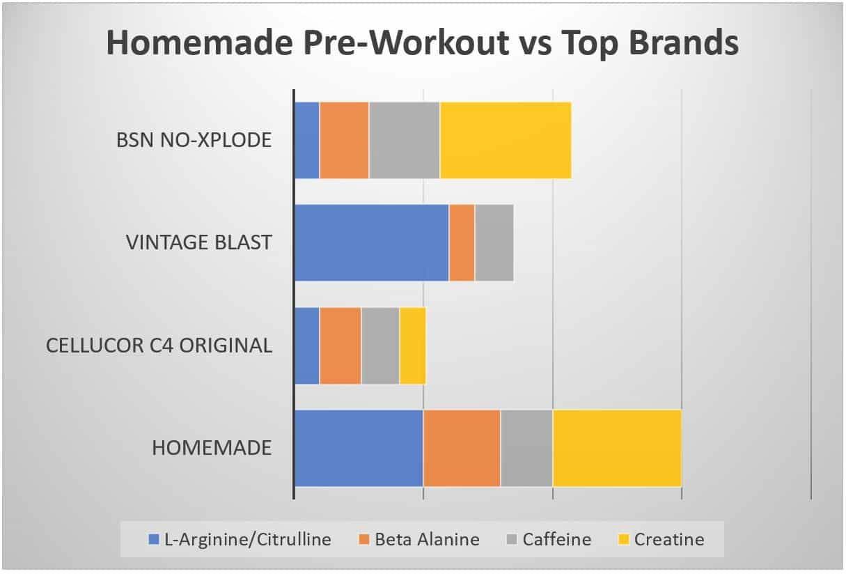 homemade pre workout ingredients vs top brands 2