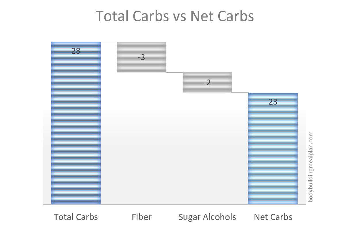 how to calculate net carbs