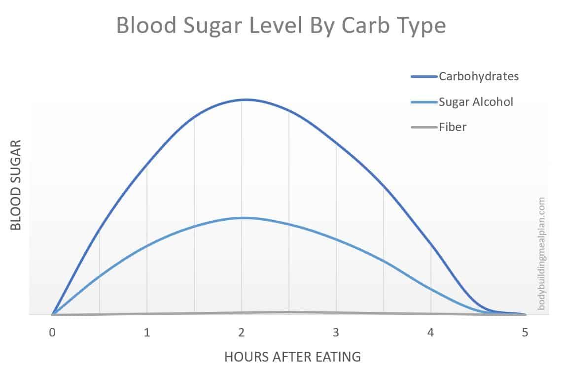 how to calculate net carbs - blood sugar level