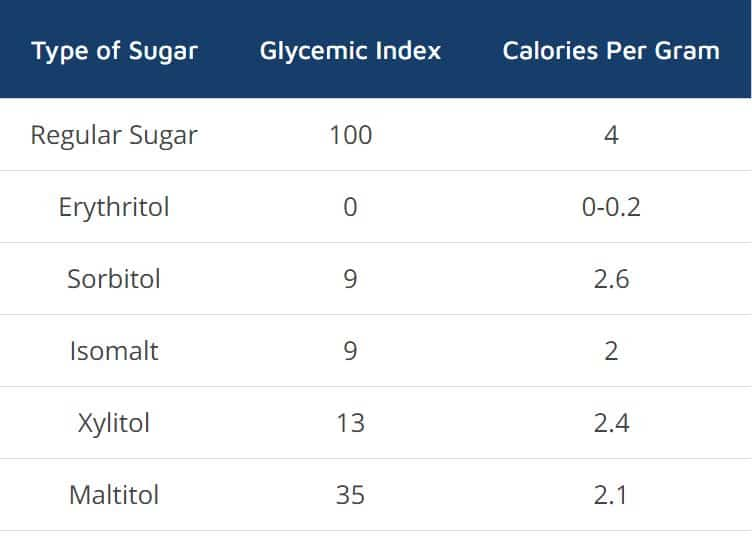 how to calculate net carbs - sugar alcohols