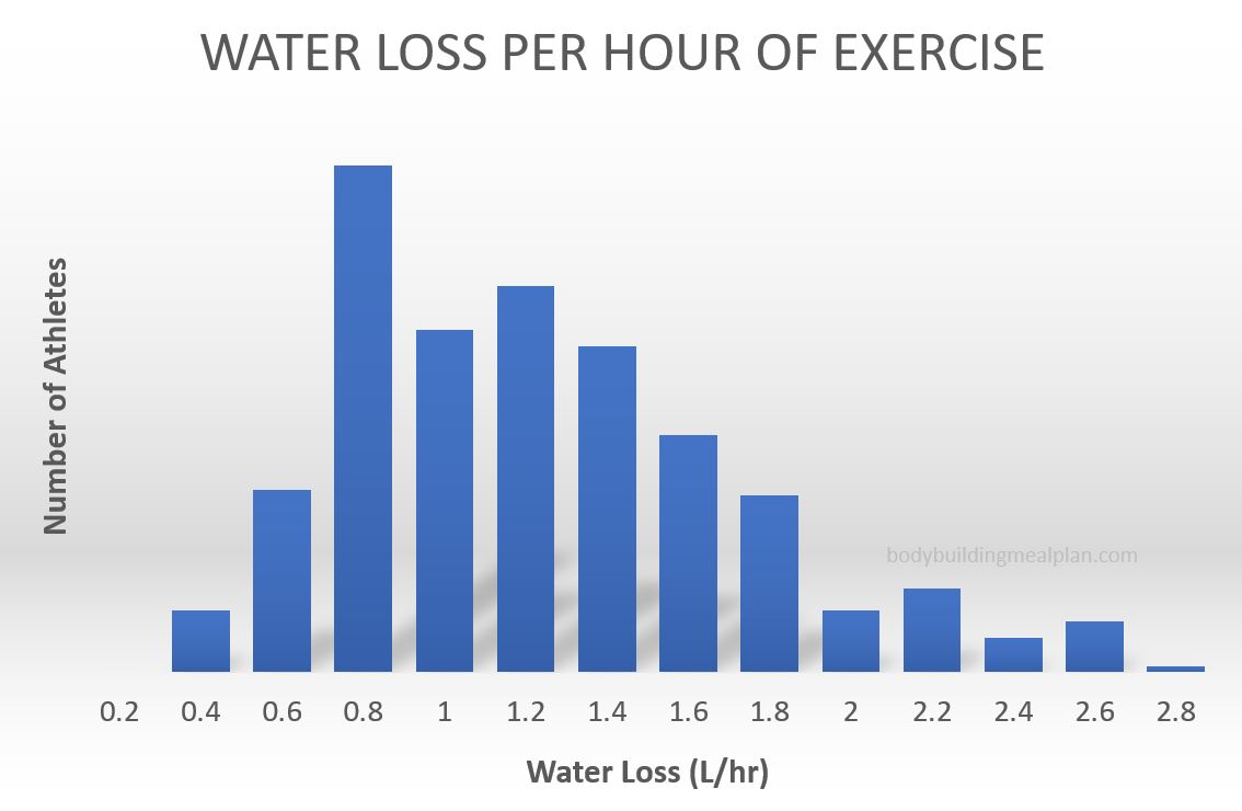 how to get rid of water retention - exercise