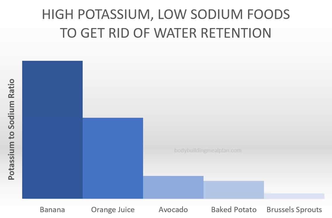 how to get rid of water retention - potassium foods