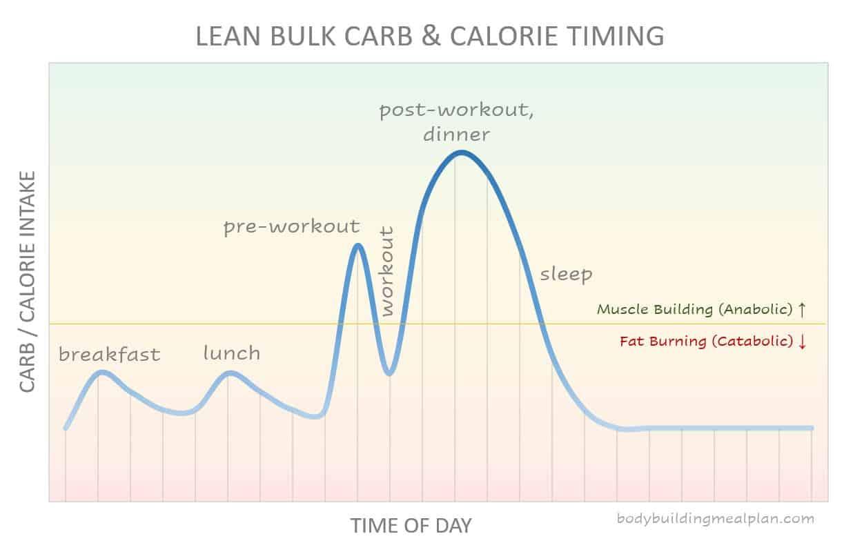 lean bulk carb and calorie timing