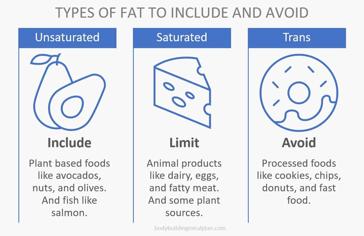 macro calculator types of fat