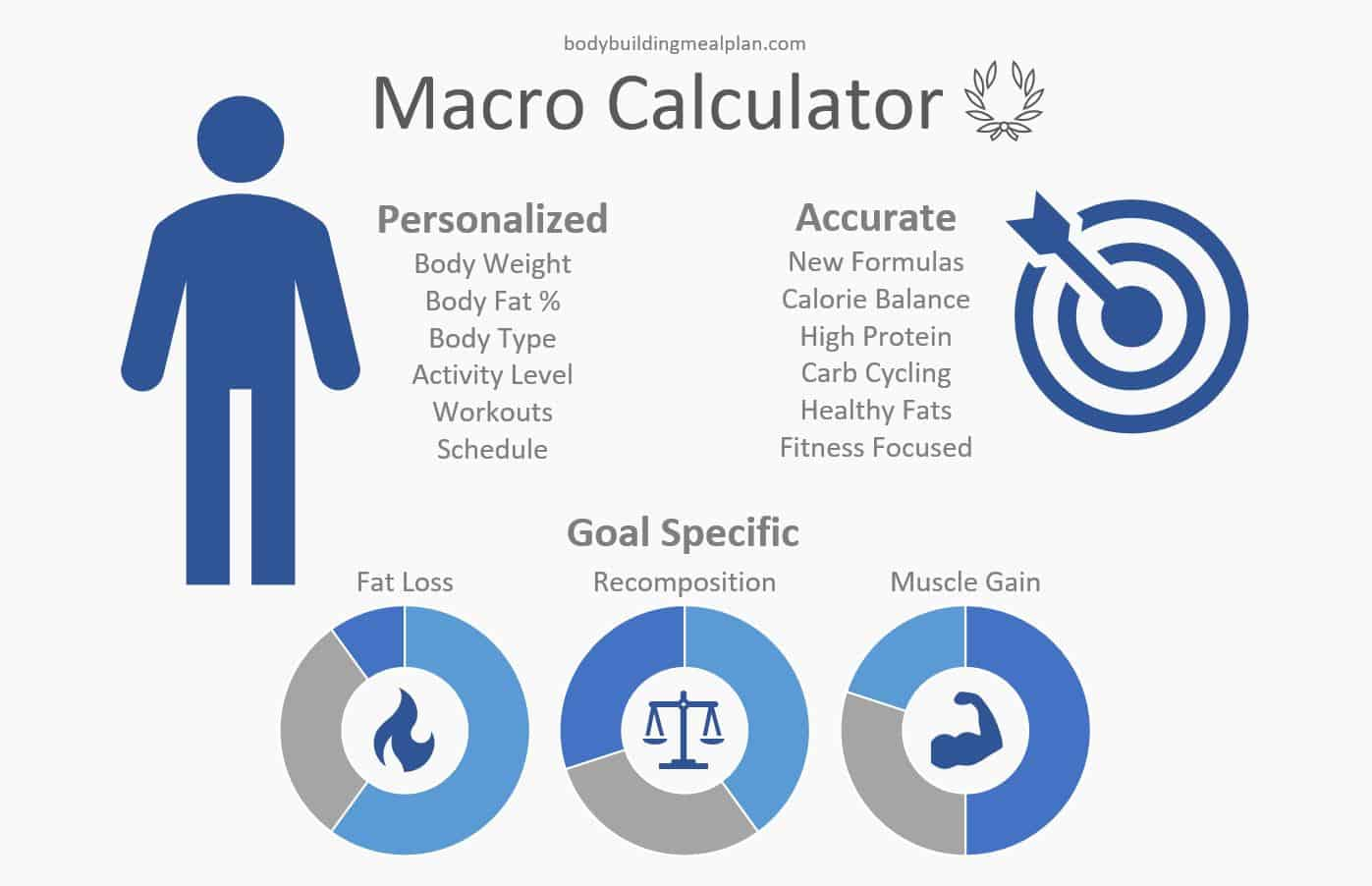 Bodybuilding Nutrition Macros
