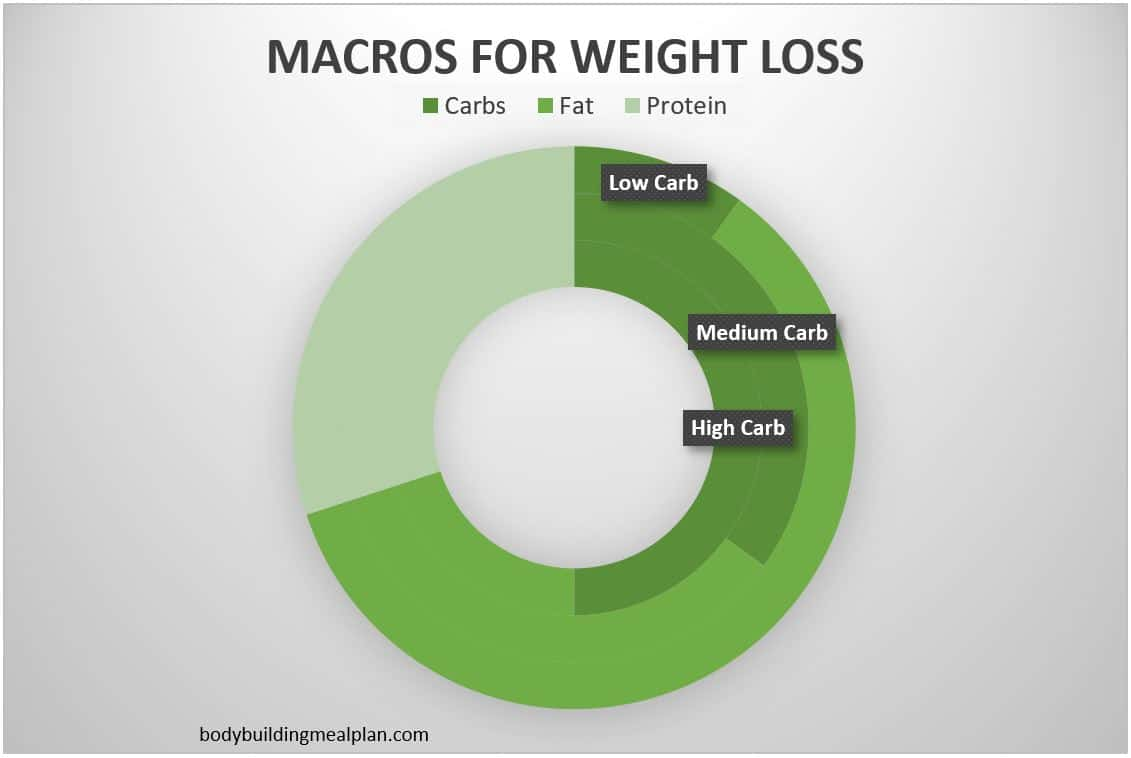 macros for weight loss