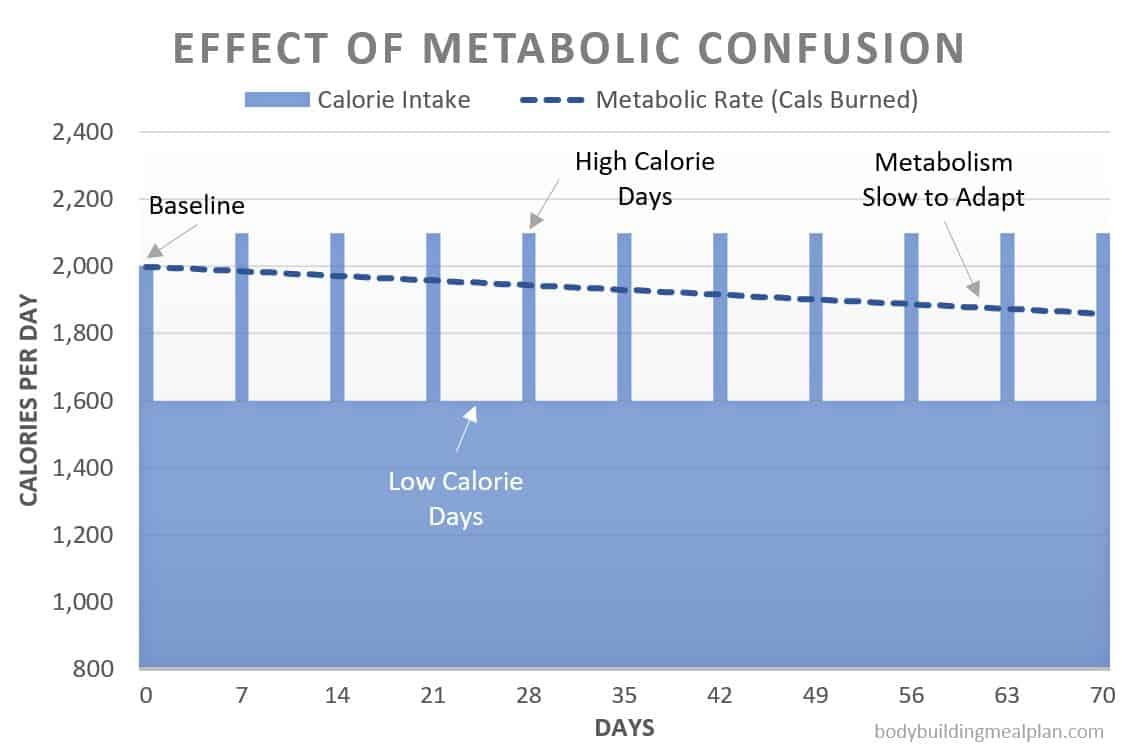 metabolic confusion calorie cycling