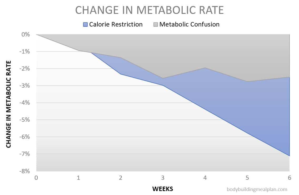 metabolic confusion - change in metabolic rate