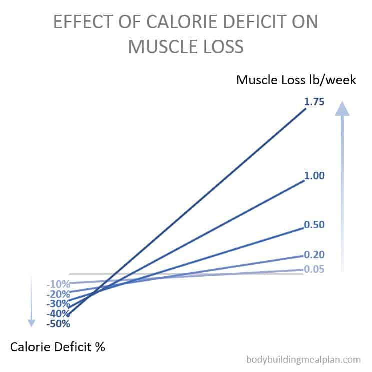 metabolic confusion - effect of calorie deficit on muscle loss
