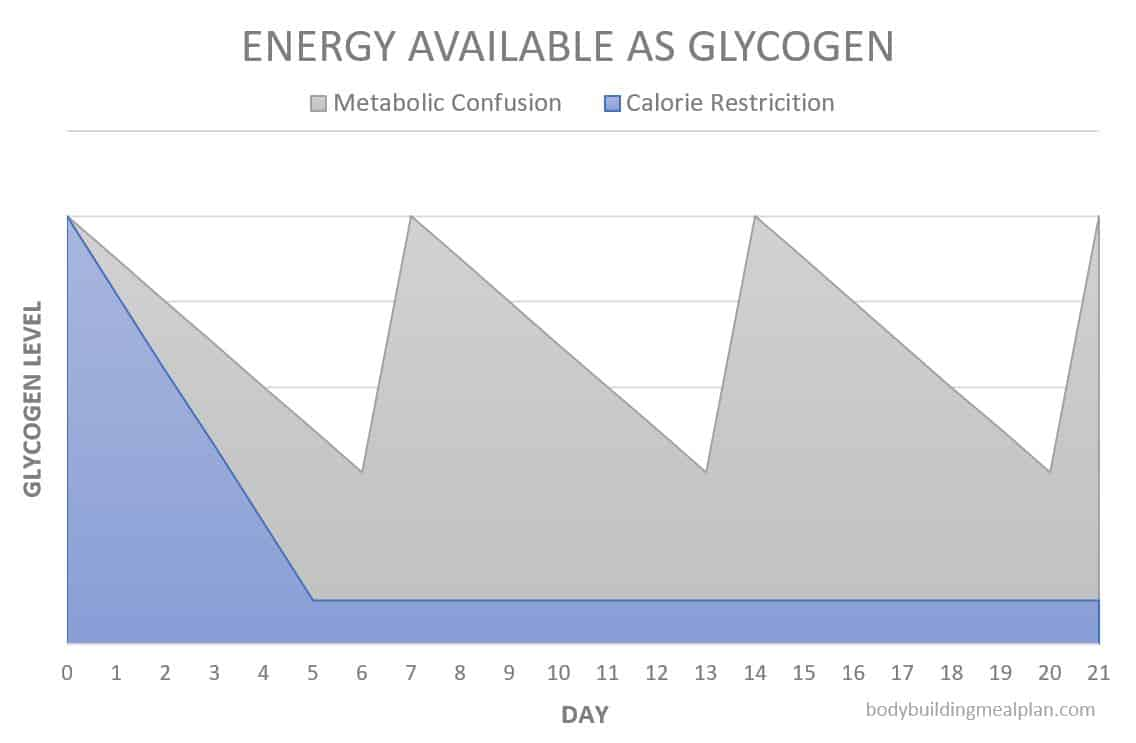 metabolic confusion - energy available as glycogen