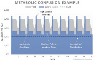 metabolic confusion example graph