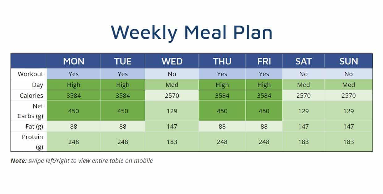 ectomorph body type meal plan
