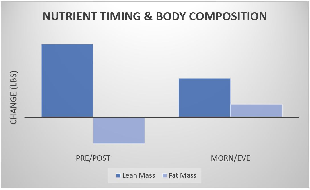 nutrient timing body composition