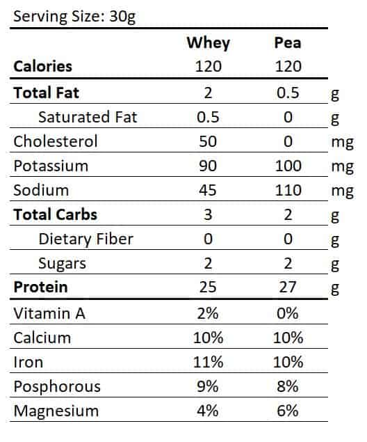 pea protein vs whey nutrition facts