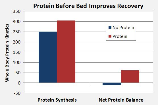 protein before bed recovery