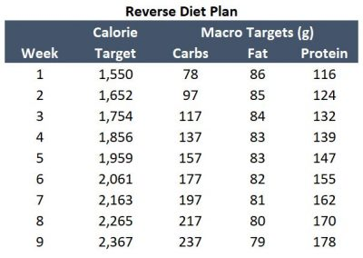 reverse dieting calculator example plan