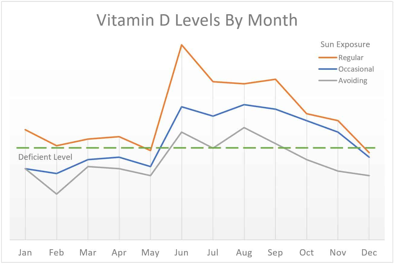 vitamin d levels and immune system