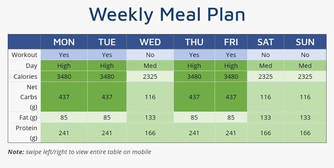 clean bulk meal plan weekly
