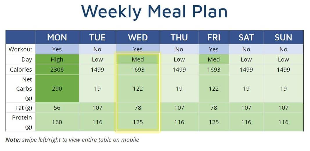 carb cycling meal plan weekly