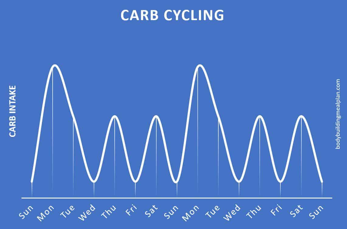 example carb cycling plan