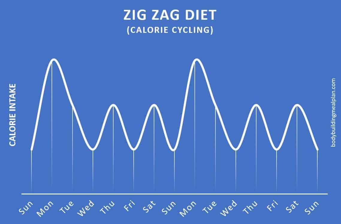 zig zag diet